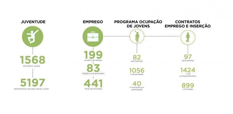 Juventude, Emprego, Programas de Ocupação de Jovens
